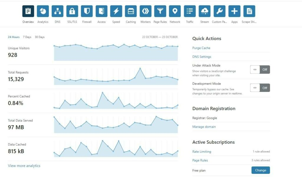 Cloudflare Domain Dashboard Screenshot
